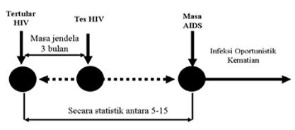 Menyibak Peran Perda AIDS Riau dalam Penanggulangan AIDS Riau