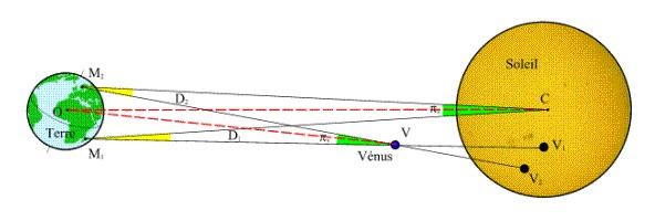 Transit Venus dan Gugurnya Teori Matahari Mengelilingi Bumi (Transit Venus 2012, Bagian Kelima)