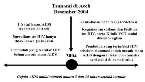 Menyesatkan, Informasi Tentang Insiden HIV/AIDS di Aceh Terjadi Pasca Tsunami
