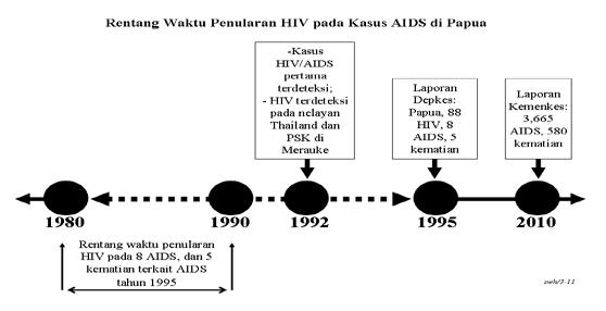 AIDS di Papua: Penyangkalan Terhadap Perilaku Seksual Laki-laki Papua