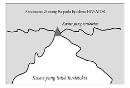 324 Ibu Rumah Tangga di Jakarta Terdeteksi Mengidap HIV/AIDS
