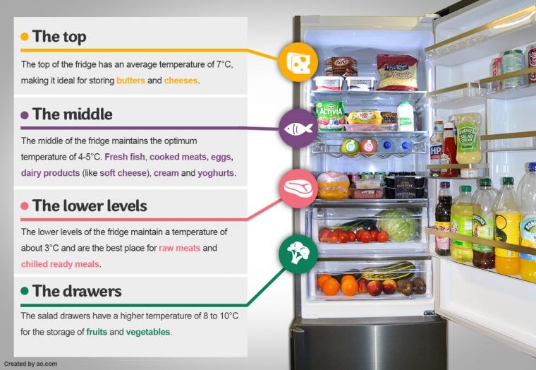 Memperpanjang Usia Simpan Bahan Makanan