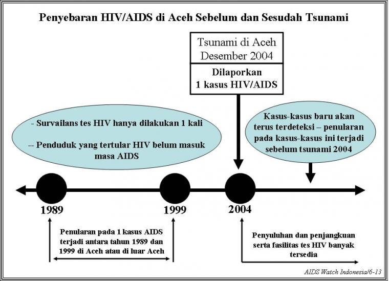 Siapa yang Bawa HIV/AIDS ke Aceh?