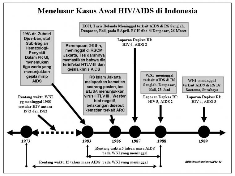 Kapan, Sih, Awal Penyebaran HIV/AIDS di Indonesia?