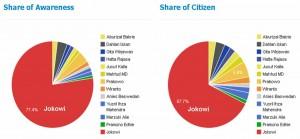 Survey PoliticaWave: Jokowi Juara di Media Sosial